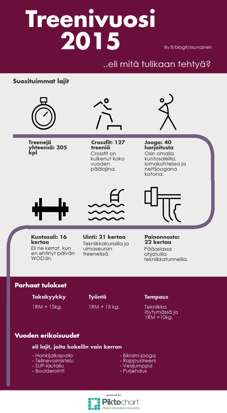 Treenivuosi 2015 infograafina