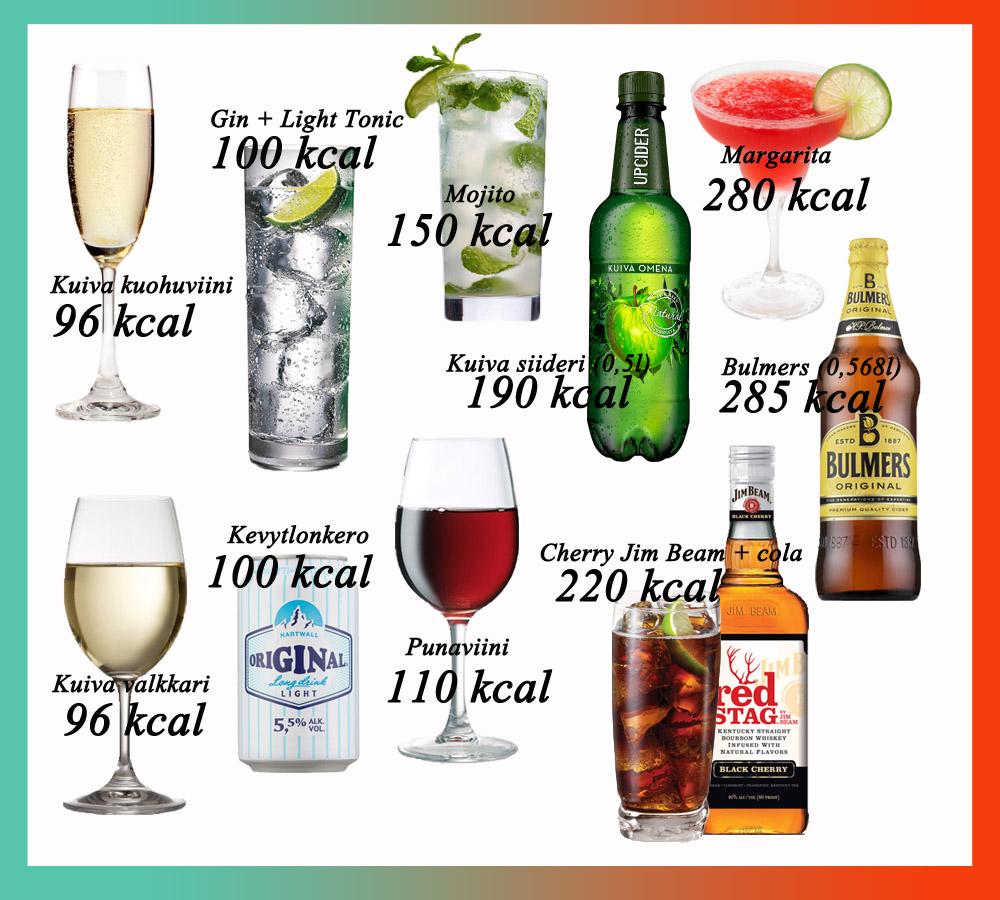 Alkoholi Kalorit