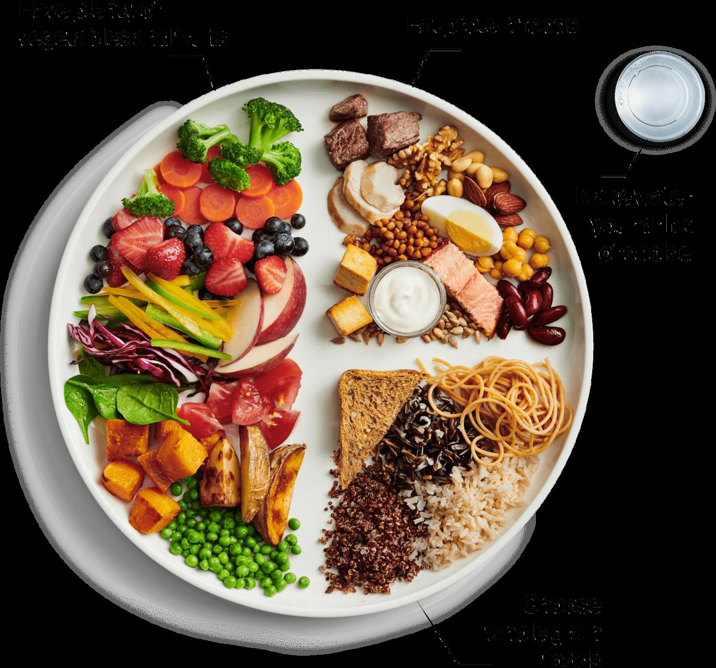 Vau! – Kanadan uudet ravitsemussuositukset