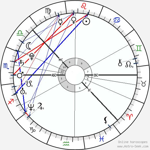 Astrologiasta Ymmärrystä