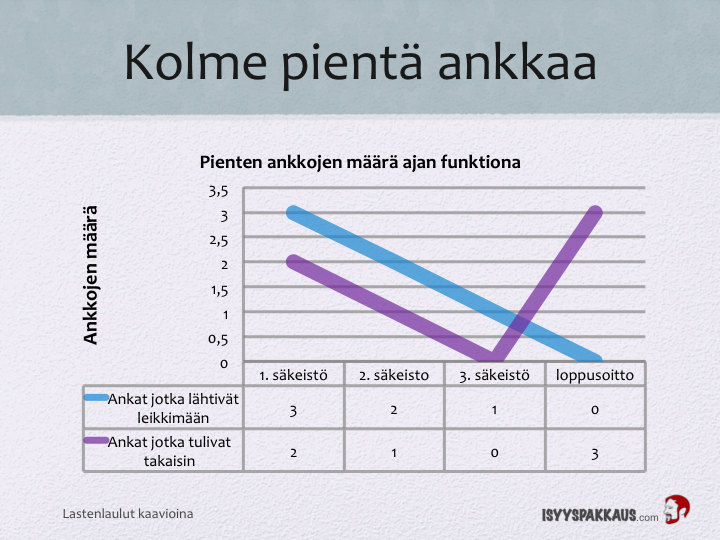 Lastenlaulut kaavioina: Pienet ankat vs. kultakalat