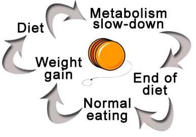 yoyo-diet.jpg
