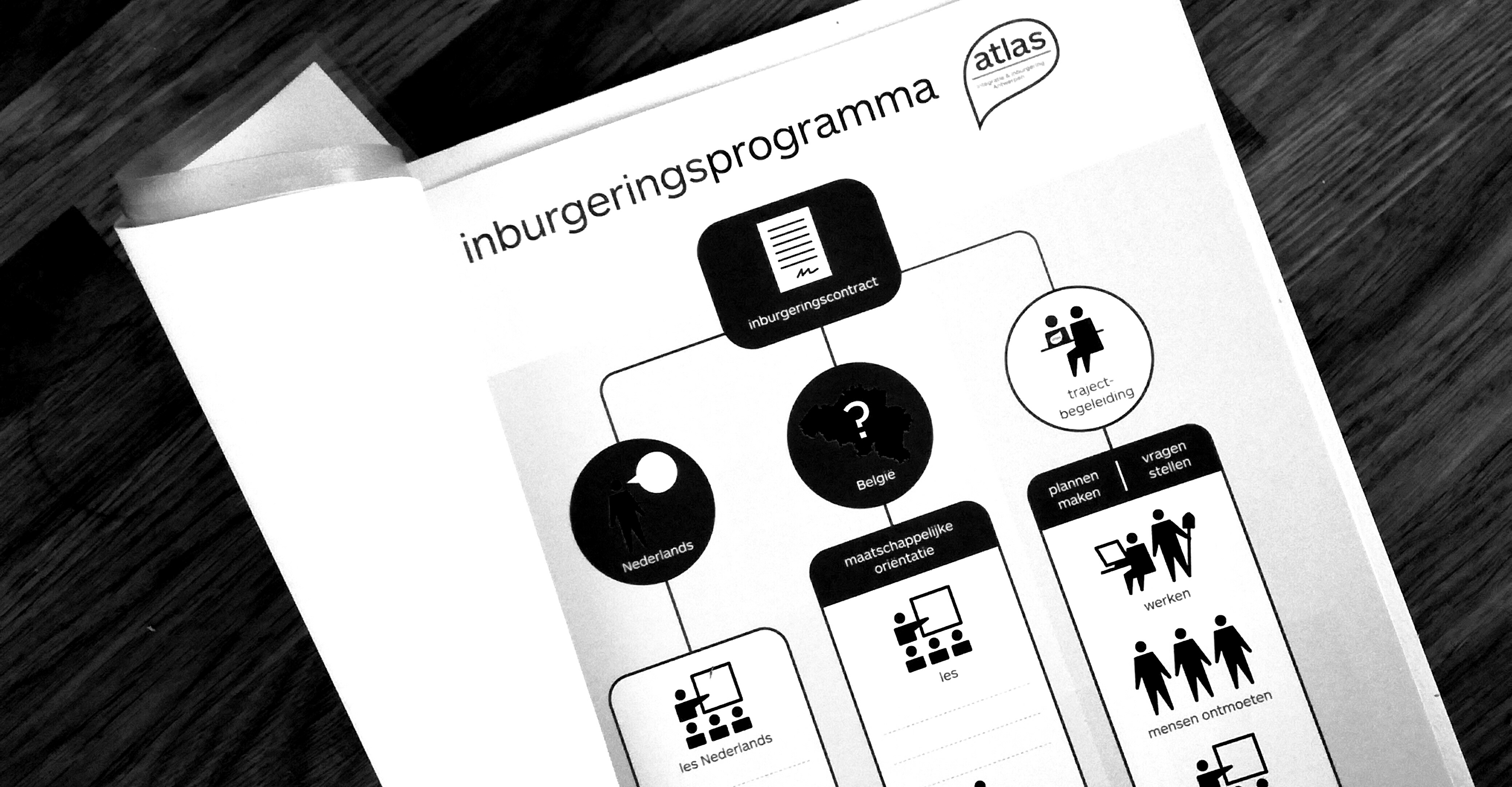 Inburgeringprogramma Atlas Antwerpen